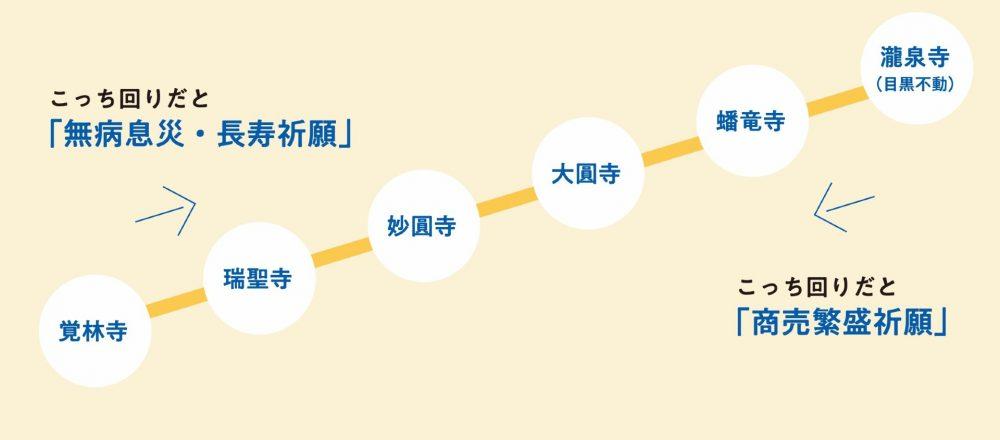 回る順序でご利益が変わる!目黒駅〜白金台駅にある「元祖山手七福神」巡りコース。