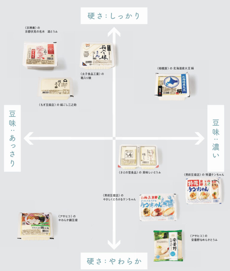 「豆腐[絹]」