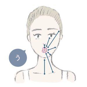 口を縦長に開いて「う」の形に。これが基本のスタイル。外へ動きたい顔の筋肉と引っ張り合うので、これだけでも十分な顔トレ。