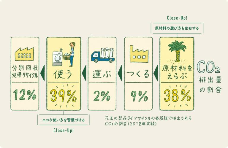 製品が作られて、私たちが使い終わるまでの製品ライフサイクルをフローチャートに表すと、5つの段階に分かれる。中でもCO2排出量が多いのが、メーカーが「原材料を選ぶ」ところと、私たちが「使う」ところだ。この2点でのインパクトを減らすことが必要だ。