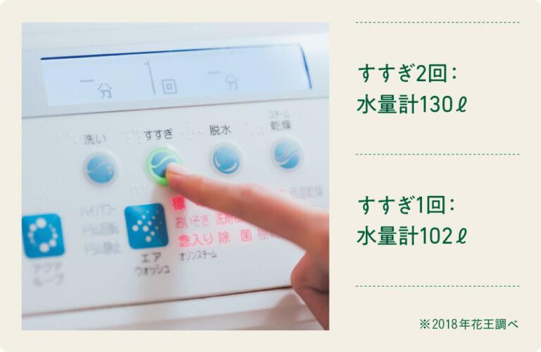 """すすぎ1回でOKな洗剤は節水・節電・時短に! 「アタック ZERO」なら""""すすぎ1回""""を忘れずに。洗濯機によって異なるが、たとえば、ある全自動洗濯機(容量8㎏)で衣類量4㎏、水 量47ℓに設定すると、すすぎ2回のとき水量は130ℓ、電力は67Wh、すすぎ1回の場合は水量が102ℓ、電力が52Whに。時短にもなる。"""