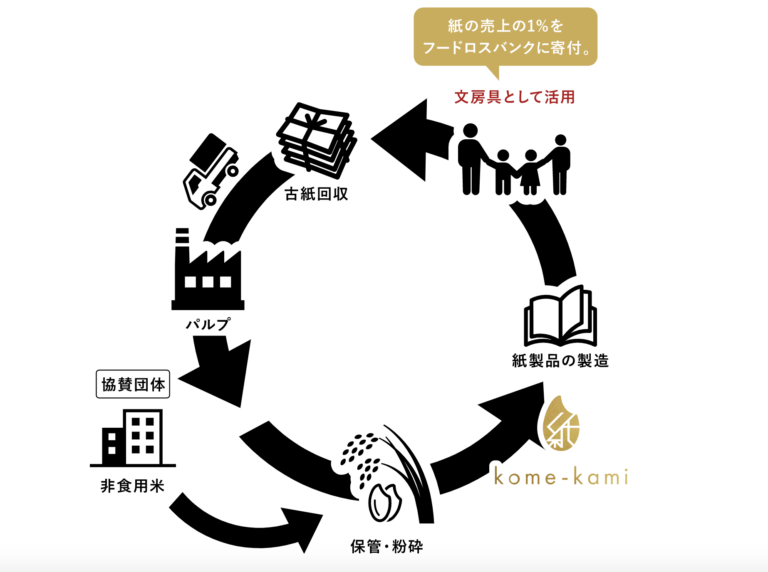 「kome-kami」を使った後は古紙として循環されるため、再生紙として再び生まれ変わるシステムに。