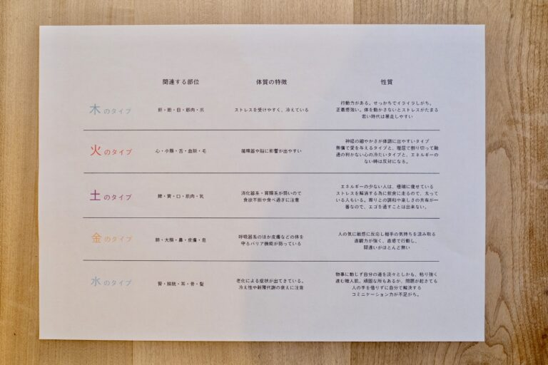 体質チェック表をもとに算出される結果シート。